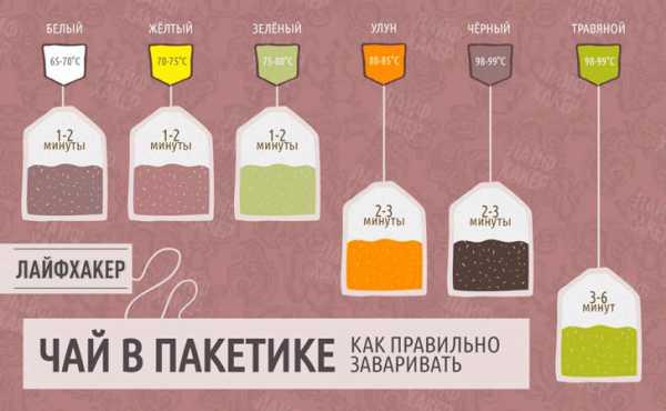Можно ли беременным пить чай с бергамотом